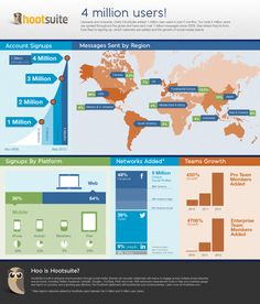 Hootsuite success in an #infographic