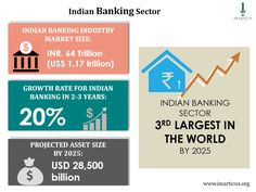 What is the Indian Banking Sector going to be like in the future?  http://imarticus.org/certified-investment-banking-operations-program  #Finance #InvestmentBanks