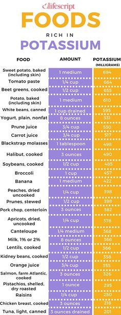 Potasium free diet