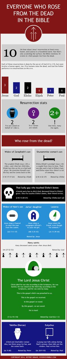 The 10 Resurrections in the Bible, So Far [Infographic] There are 10 accounts of people who rose from the dead in the Bible (infographic), but only Jesus claimed to be and fulfilled the prophecies of the promised Messiah. Bible Prayers, Bible Scriptures, Bible Quotes, Jesus Bible, Bible Study Tools, Scripture Study, Scripture Journal, Beautiful Words, Quick View Bible
