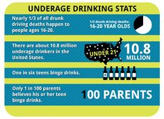 This infographic shows the statistics of some of the problems of underage alcohol consumption. The main part that people should be aware about is that only 1 in 100 parents are aware about their child binge drinking. The website also talks about the consequences of purchasing alcohol for people under the age of 21 and how that person can be held accountable for anything that happens to the underage.
