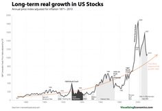 Exponential Growth Rate of US Stocks since 1871