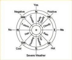 29 Best Dowsing Pendulum Charts Tips Images Pendulum Board