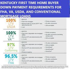 Kentucky First Time Home Buyer Programs For Home Mortgage Loans: Kentucky First Time Home Buyer Programs For Home M... Mortgage Companies, Mortgage Rates, Things To Know, 5 Things, Same Day Loans, Mortgage Loan Officer, First Time Home Buyers, Credit Score, Louisville Kentucky