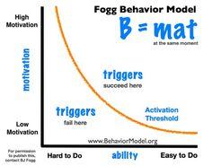 Foggs behavior model Community engagement