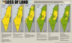 Loss of Palestinian land from 1946 to present day. [1149×695]