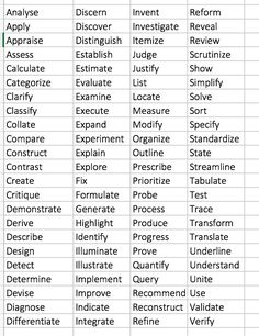 Adjectives For Resumes Fresh Good Adjectives To Put On A Resume 87 With Additional Resume