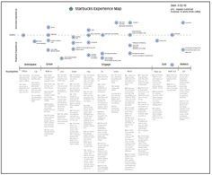 starbucks-experience-map.png. Love this simple presentation of a customer journey. For the referencing article on customer journeys go to http://www.shmula.com/customer-journey-map-continuous-improvement/10494/
