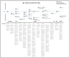 starbucks-experience-map