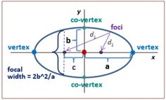 Picture of Ellipse
