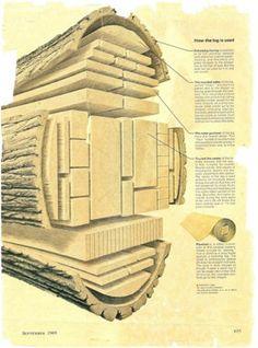 log diagram drawing
