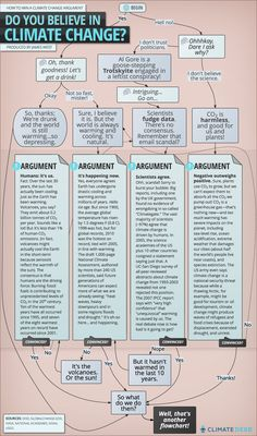 This Cheat Sheet Will Make You Win Every Climate Argument: Climate argument flowchart