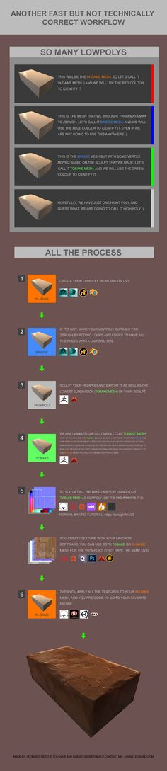 A workflow to bake details from zbrush to lowpoly by Leonardo Iezzi – zbrushtuts