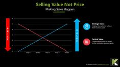 How to Sell Value not Price - Klozers | FREE Template