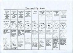 Functional ego states by Tony White