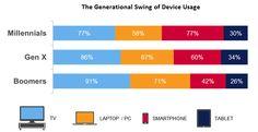 Consumo de TV Está a mudar para o Mobile e com outros formatos