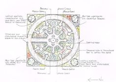 A Mandala garden incorporates fruit, vegetables and companion planting as well as a place to rest after a hard days work. The keyhole planting pattern allows the worker to tend the plants without standing on the soil. This prevents it from becoming compacted and its structure destroyed.