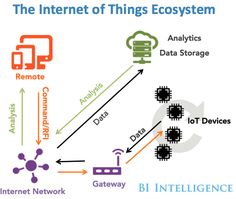 Internet of Things 2015 Forecasts of the Industrial IoT Connected Home and more : Business Insider The Internet of Things (IoT)has been called the next Industrial Revolution itwill change the way all businesses governments and consumers interact with the physical world. For more than two years BI Intelligence has closely tracked the growth of the IoT. @tachyeonz