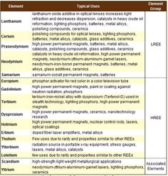 List of materials and their uses