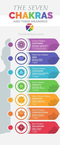 Chakra is a Sanskrit word literally meaning wheel. Chakras can be best descibed as the vortexes of energy located vertically along the spine and they Chakra Heilung, Chakra Crystals, Chakra Chart, Anahata Chakra, Chakra Healing Stones, Throat Chakra, Crown Chakra, Sanskrit Tattoo, Sanskrit Words