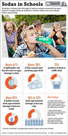 A study shows that students get their sugar fix from sodas despite bans on the drinks at schools. Dealing With Stress, School Lunch, Infographics, Schools, Students, Study, Exercise, Learning, Drinks