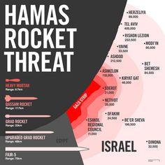 Hamas & the Gaza / Israel rocket threat