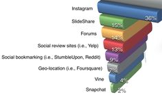 Snapchat or Instagram? Deciding Which Platform Is Ideal for Your Visual Content Social Media Examiner