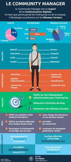 Info Magazine: Le profil du Community Manager [infographie] Public media is just about the buzz-phrase Marketing Services, Content Marketing, Business Marketing, Internet Marketing, Online Marketing, Social Media Marketing, Mobile Marketing, Marketing Strategies, Facebook Marketing