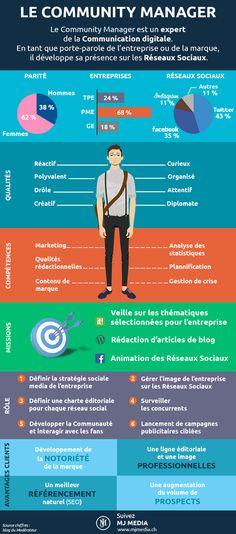 Le profil du Community Manager [infographie]   Info Magazine