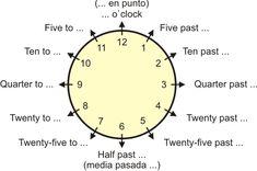 Diagrama con información sobre cómo decir la hora en inglés