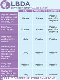 A new symptom comparison chart has just been issued by the Lewy Body Dementia Association (LBDA) that helps people recognize the differences between Lewy body dementia (LBD) and Alzheimer's disease. LBD is a complex, challenging, and surprisingly common… Dementia Quotes, Signs Of Dementia, Dementia Symptoms, Alzheimer's Symptoms, Alzheimer Care, Dementia Care, Alzheimer's And Dementia, Vascular Dementia, Lewy Dementia