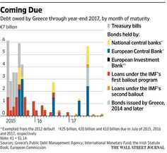 Greek financing talks break down amid deep divisions over bailout http://on.wsj.com/19rq7sB