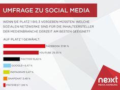 SocialMedia - Facebook am beliebtesten.  NextMedia.Hamburg hat gemeinsam mit Statista eine Befragung unter Medienmachern durchgeführt, welches der beliebteste SocialMedia-Kanal ist. Bei der Benennung des wichtigsten sozialen Netzwerks der Medienbranche liegt aus Sicht der Befragten Facebook vorne (37,81 Prozent), gefolgt von YouTube (29,35 Prozent) und Twitter (15,42 Prozent). Google+ liegt mit 6,47 Prozent auf dem vierten Snapchat, Facebook, Twitter, Google, Youtube, Social Media, Marketing, Instagram, Forgiveness