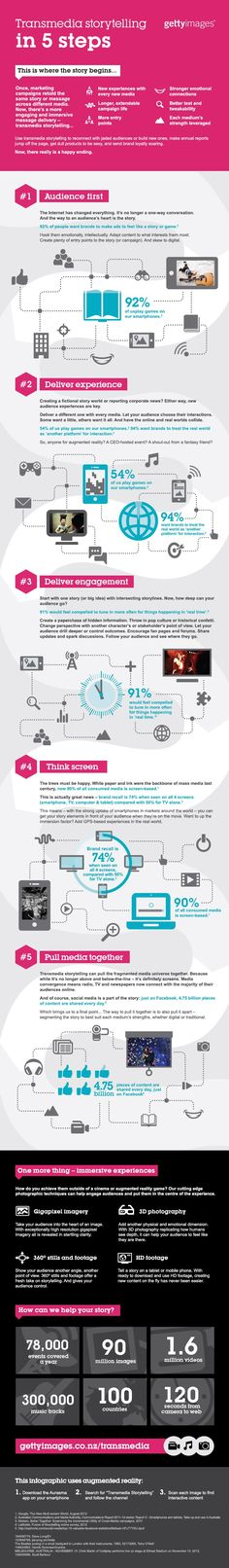 Transmedia storytelling in 5 steps - #infographic