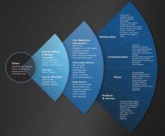 Service design model - service-design-modell - modèle d. Logo Service, Service Design, Self Service, Change Management, Brand Management, Design Poster, Logo Design, Branding, Brand Identity