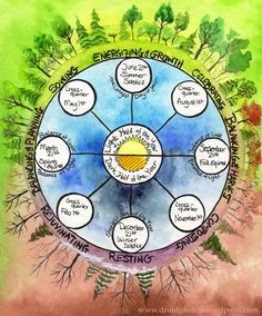 Humans evolved in alignment with the movement of the sun and the moon. As the sun moved, so did human camps of hunters and gathers. As the sun moved, so still move many birds, fish, and mammals as ...