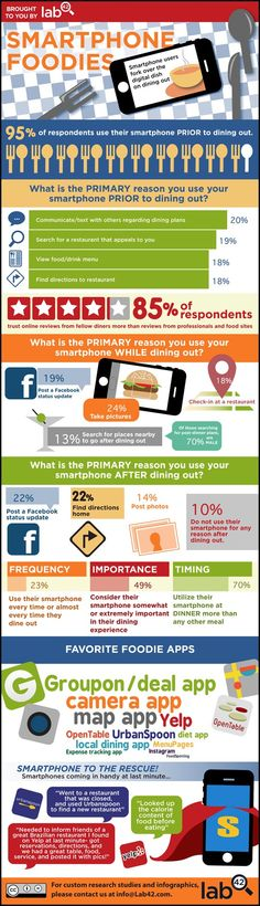 Smartphones Usage via Foodies