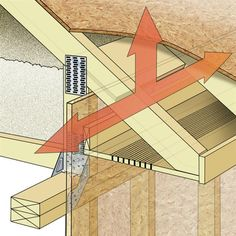 In Most Home Designs Roof Trusses Require No Load Bearing Walls Between The Exterior