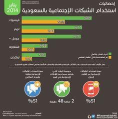 إحصائيات استخدام الشبكات الإجتماعية في #السعودية #انفوجرافيك  http://azzamaldakhil.com/azzam/2014/01/27/%D8%A5%D8%AD%D8%B5%D8%A7%D8%A6%D9%8A%D8%A7%D8%AA-%D8%A7%D8%B3%D8%AA%D8%AE%D8%AF%D8%A7%D9%85-%D8%A7%D9%84%D8%B4%D8%A8%D9%83%D8%A7%D8%AA-%D8%A7%D9%84%D8%A5%D8%AC%D8%AA%D9%85%D8%A7%D8%B9%D9%8A%D8%A9/