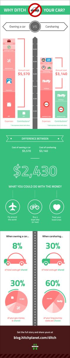 Infographic: why ditch your car for carsharing - HitchPlanet Blog