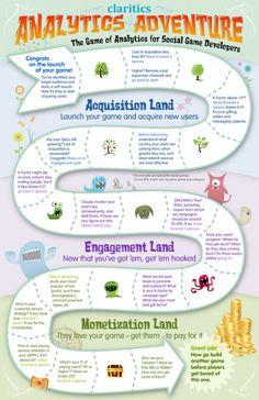 Infographics Analytics Adventure