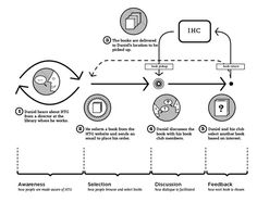 Humanities to Go Customer Experience Map - CODO Design