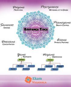 The Eight Limbs of Yoga | Ashtanga Yoga  #ashtangayoga #limbsofyoga #yogateachers #yogainindia #yogateachers #ashtanga #yama #niyama #meditation #asana #pranayama