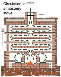 Directing the hot flue exhaust through a series of baffles heats up the surrounding masonry. The baffles can meander in numerous directions.