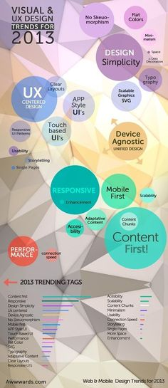 User Experience UX Software Design 2013 Trends #infographic