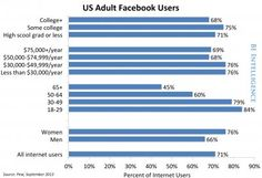 US Adult Facebook Users