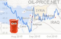 Latest News on Oil, Energy and Petroleum Prices. Articles, Analysis and Market Intelligence on the Oil, Gas, Petroleum and Energy Industry. Syrian Civil War, Crude Oil, Beirut, Cairo, Civilization, Good To Know, Charts, Events, Map