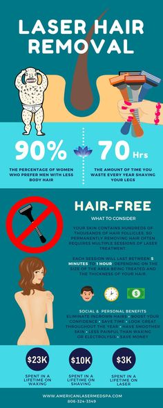 Benefits of Laser Hair Removal http://besthairremovals.com/best-hair-removal-guide/hair-removal-methods-at-home/