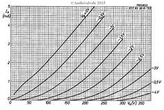 Caratteristica anodica Valvola ECC83 Philips- Radio Frequency, Ham Radio