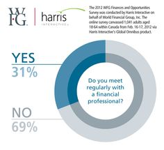 Do you meet regularly with a financial professional? - #WFG Canada